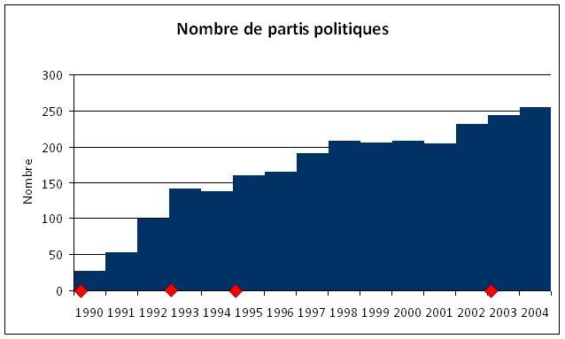 Qui a peur du financement des partis ?
